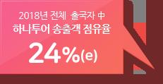 2018년 전체 출국자 중 하나투어 송출객 점유율 24%(e)